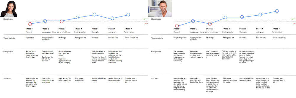 The two user journeys for the Shopping List 2.0 application